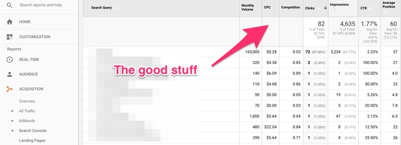 Google Search Console showing columns Monthly Volume, CPC, Competition, Clicks, Impressions, CTR, and Average Position